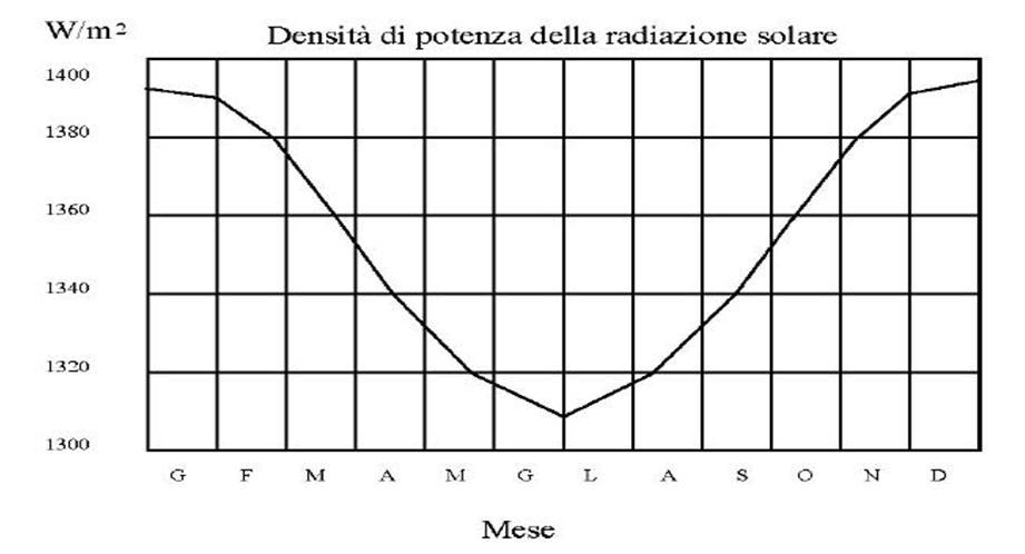 Fotovoltaico densità di potenza radiazione solare PV
