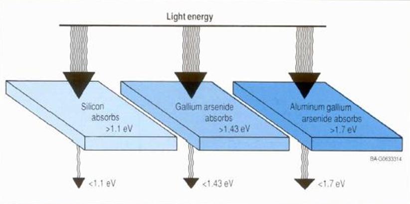 fotovoltaico materiali semiconduttori PV