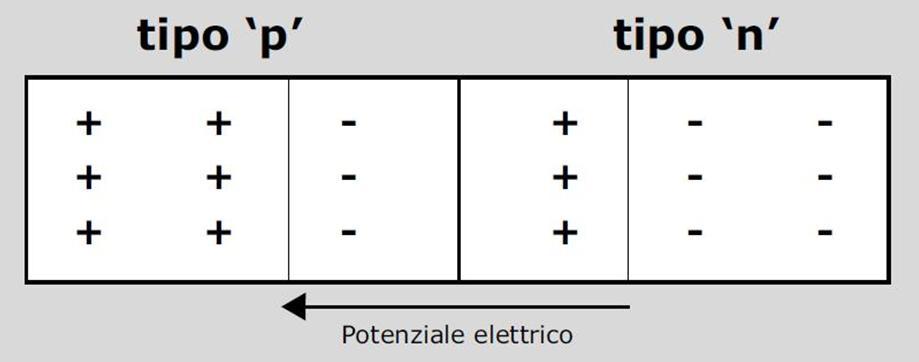 fotovoltaico tipo p tipo n potenziale elettrico PV