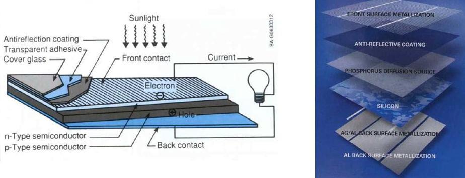 fotovoltaico vari strati cella fotovoltaica PV