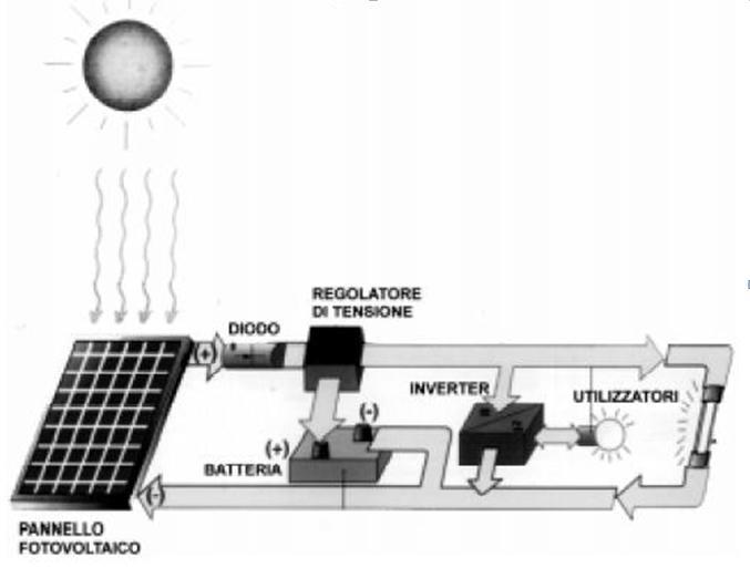 impianti fotovoltaici stand alone PV