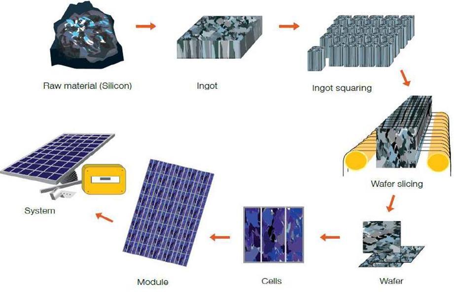 processo fabbricazione impianti FV in poli Si PV