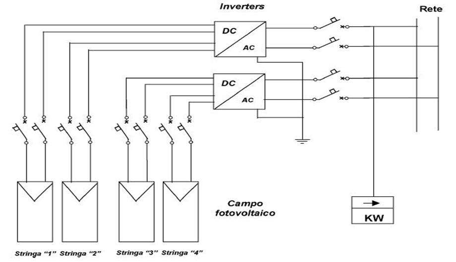 schema elettrico impianto fotovoltaico connesso in rete PV