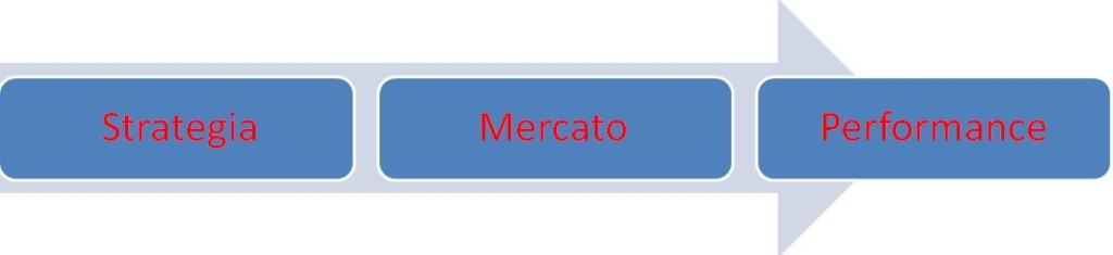 strategia-mercato-performance
