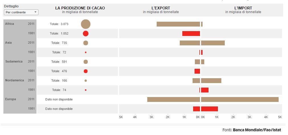 la produzione di cacao mondiale, l'export, l'import