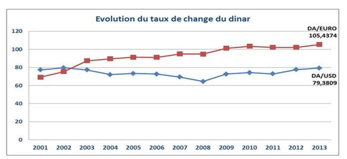 Algeria evoluzione del tasso di cambio