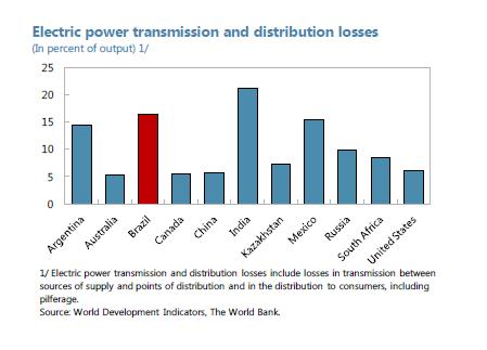 Brazil - Electric power transmission and distribution losses