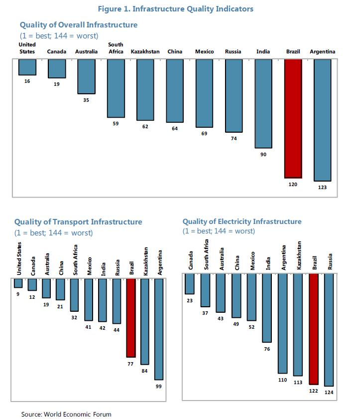 Brazil - Infrastructure Quality Indicators