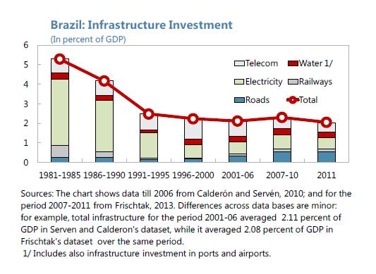 Brazil - infrastructure Investment 1