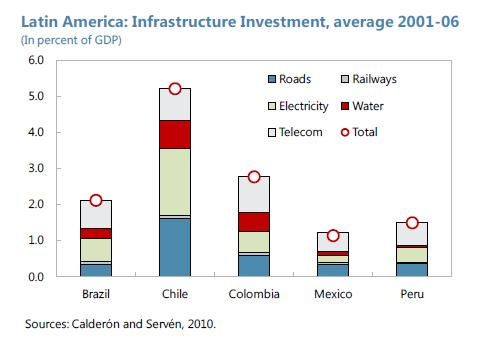 Brazil - infrastructure Investment Average