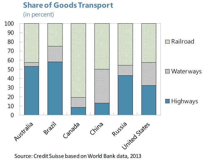 Brazil - share of Good Transport