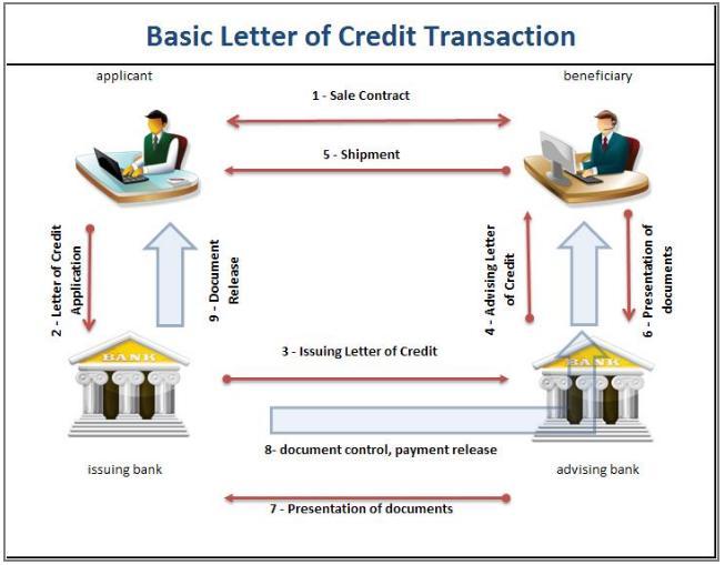 lc-letter-of-credit-lettera-di-credito
