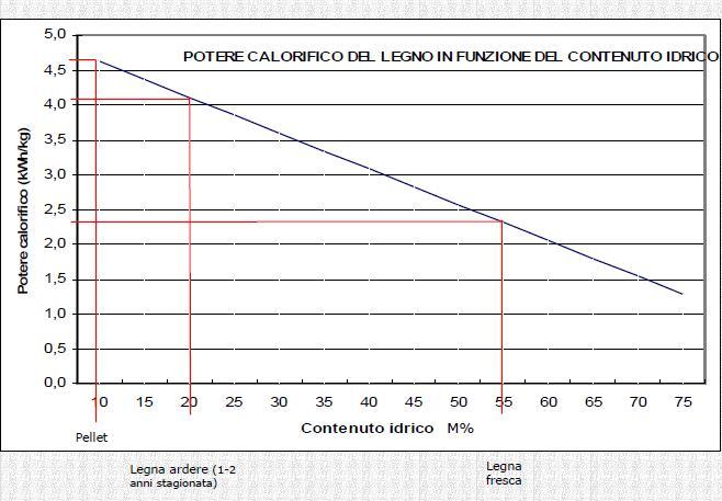 Pellet e potere calorifico del legno in funzione dell'umidità e contenuto idrico