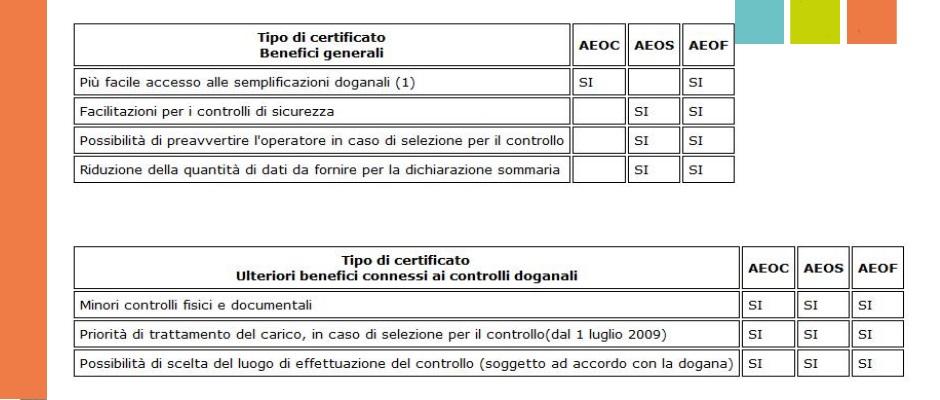 benefici certificazioni AEO