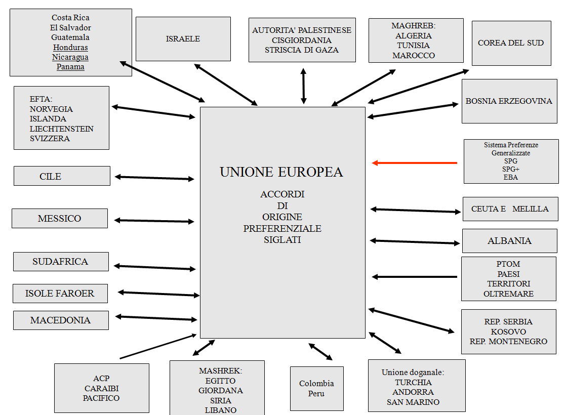 dogane - accordi preferenziali UE
