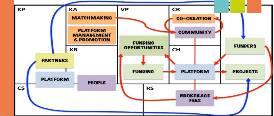 business model canvas interconnessioni