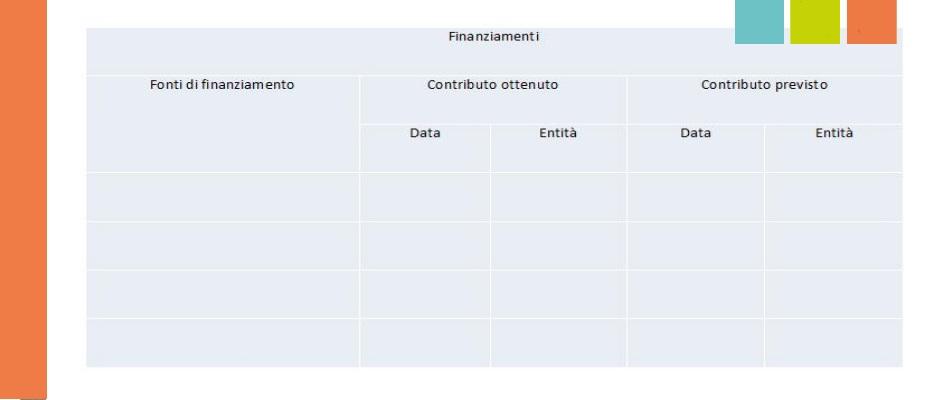 business plan fonti di finanziamento