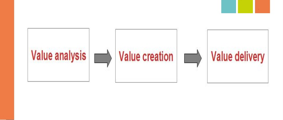 business plan value creation e delivery