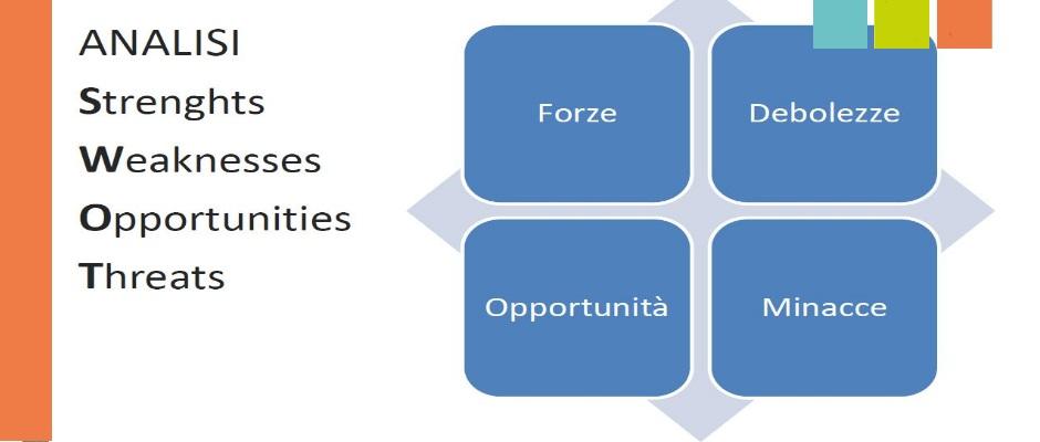 swot analysis per business plan