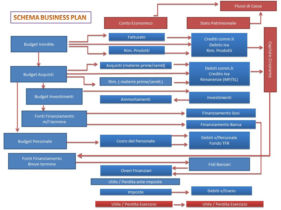 business plan schema riassuntivo