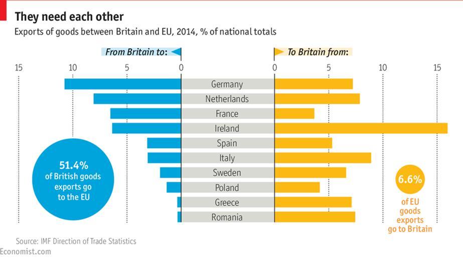 brexit esportazioni tra UK ed EU