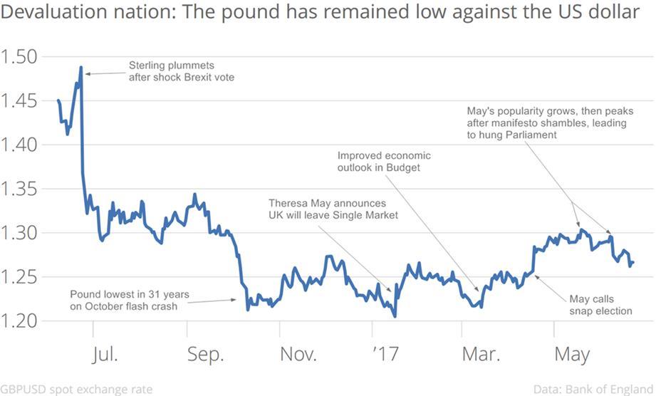 brexit svalutazione della sterlina