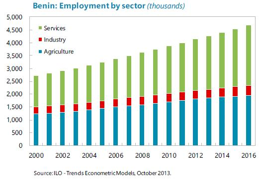 Benin - Employment by sector