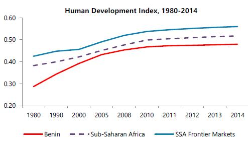 Benin - Human Development Index 1980 - 2014