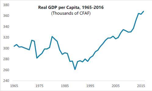 Benin - Real GDP per Capita 1965 - 2016