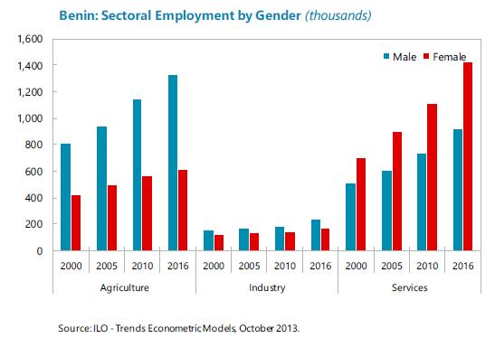 Benin Sectoral Employment by Gender