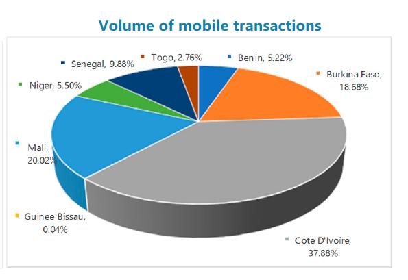 Benin - Volume of mobile transactions