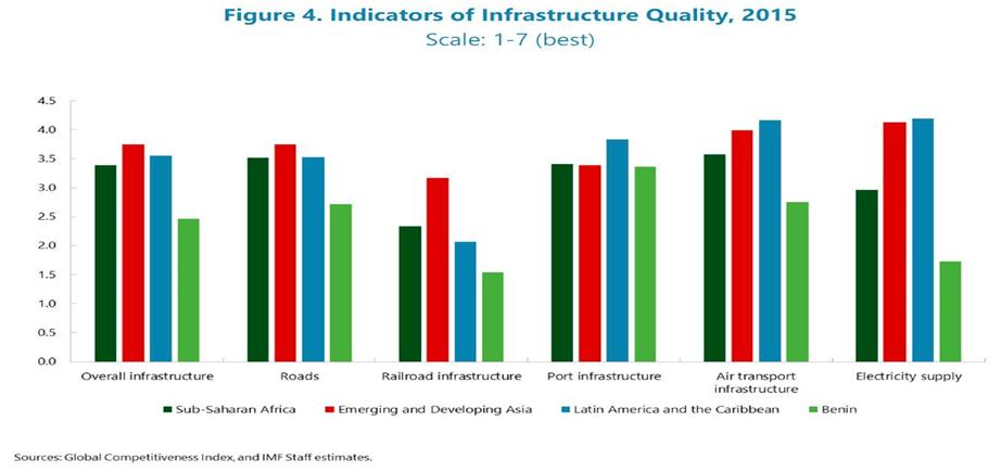 Benin - indicators of Infrastructures quality