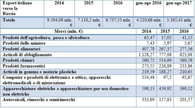 Russia Export italiano verso la Russia - settori merceologici