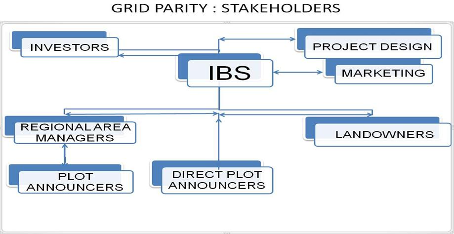 EN Grid Parity Stakeholders