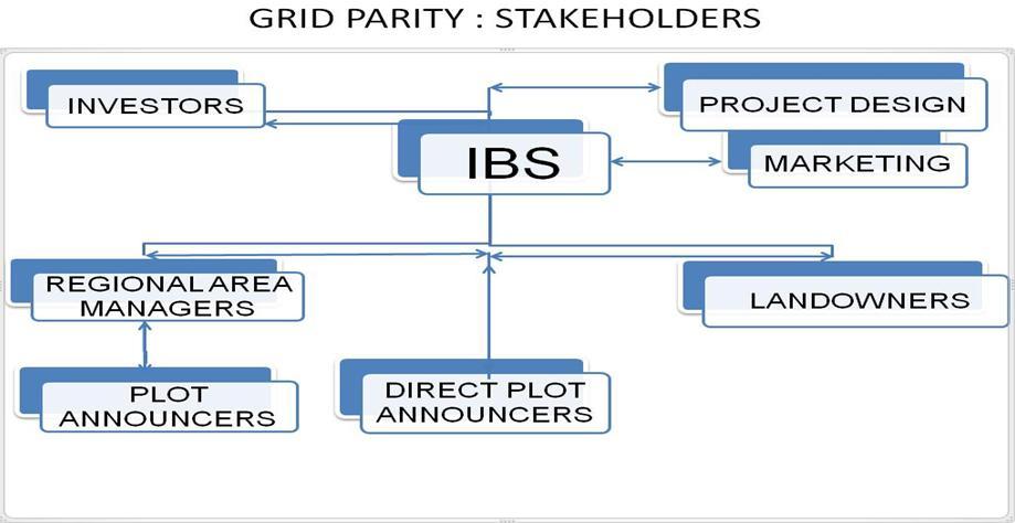 EN Grid Parity Stakeholders