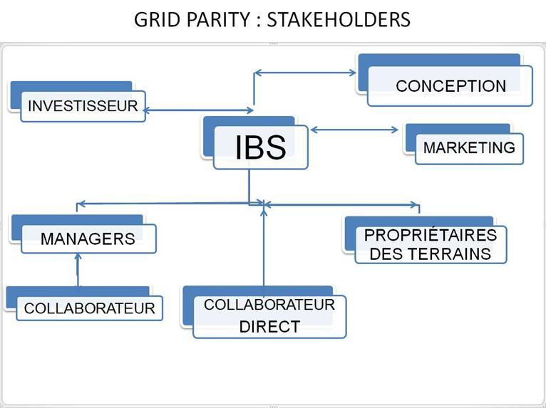 FR STAKEHOLDERS DU PROJET MAP