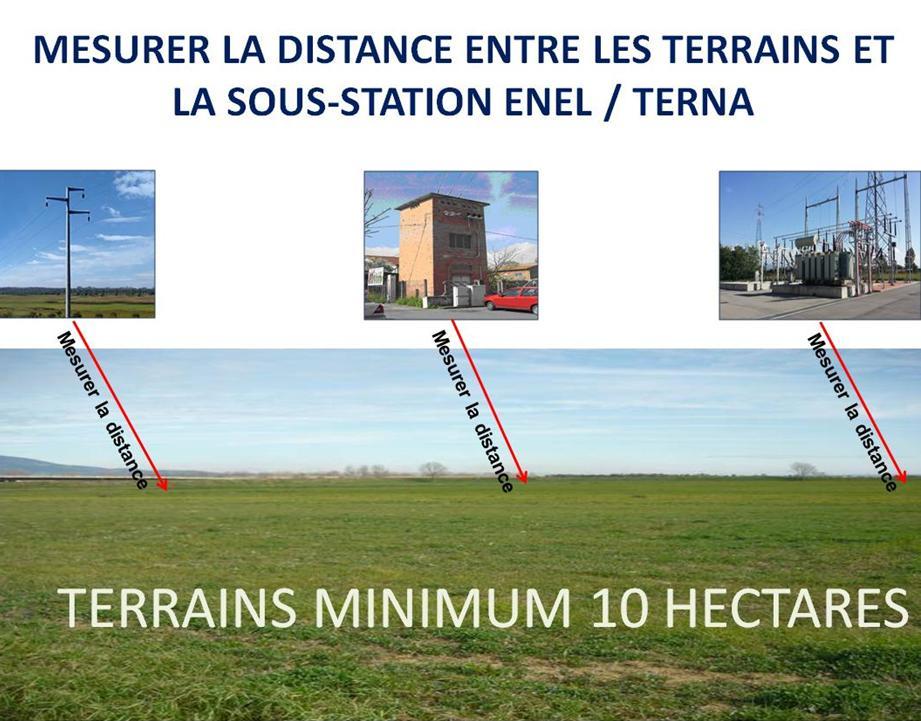 FR mesurer distance entre les terrains et sous-station Enel Terna