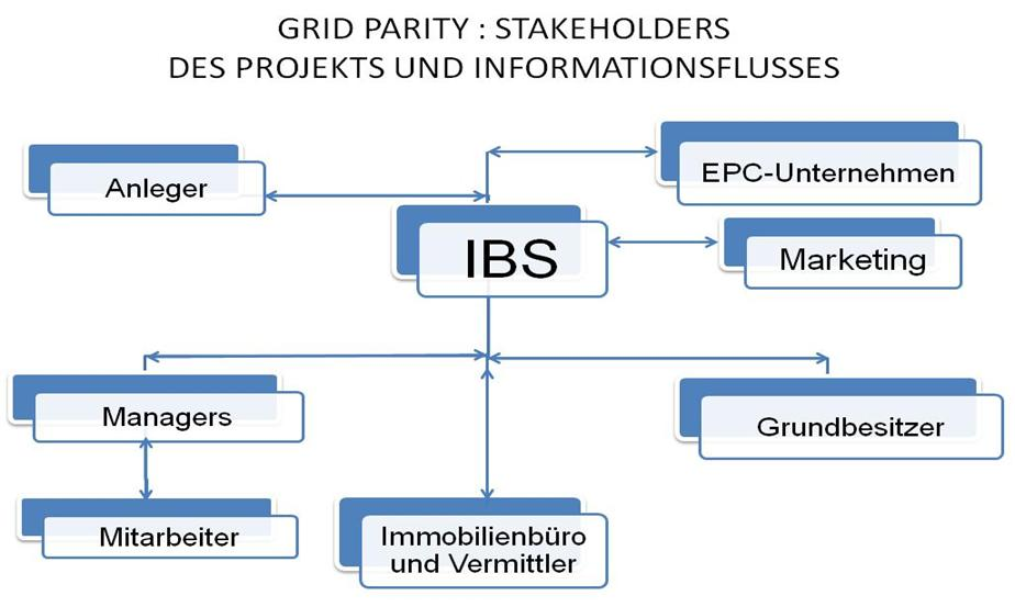 DE grid parity stakeholders und informationsfluss Diagramm