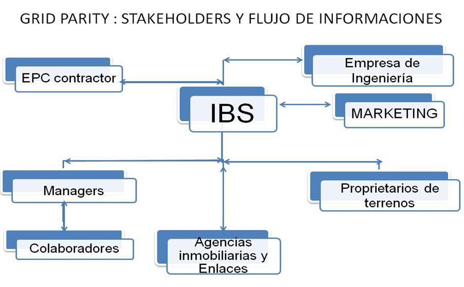 ES Terrenos STAKEHOLDERS Y FLUJO DE INFORMACIONES