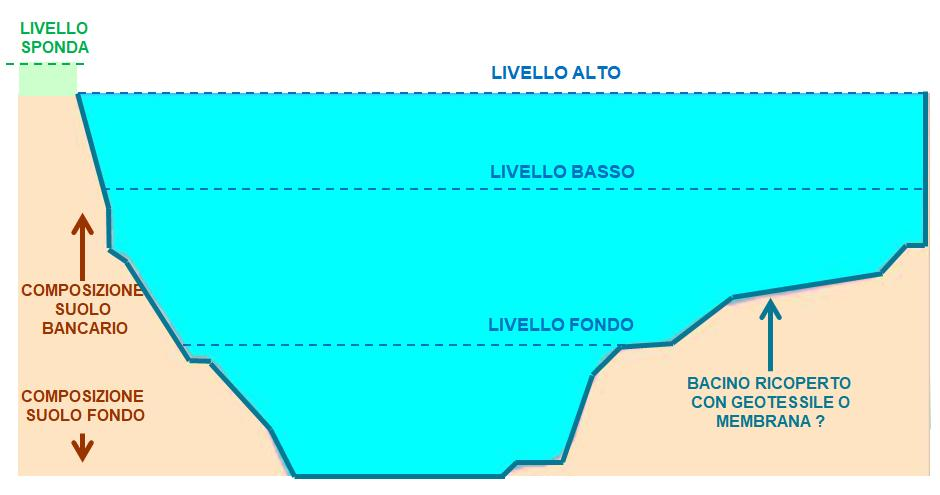 Cave dismesse bacino idrico fotovoltaico flottante